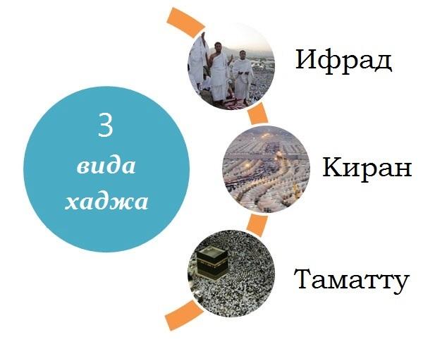 Три вида хаджа – в чем разница?