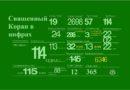 Священный Коран в цифрах: загадки и закономерности