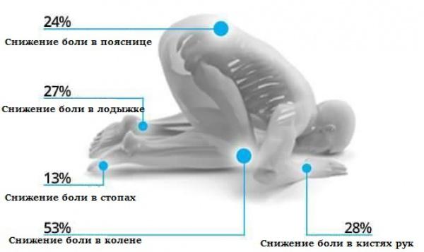 potryasayushhee-fiziologicheskoe-vozdejstvie-namaza