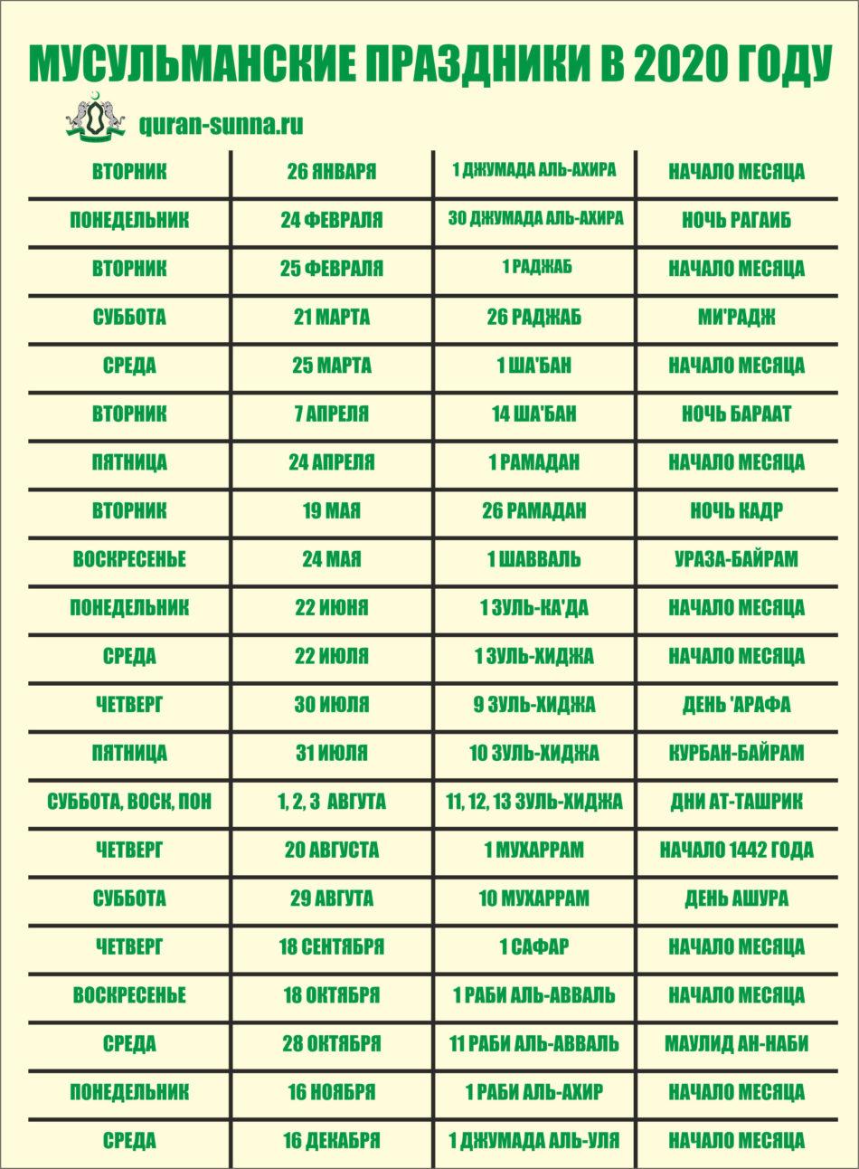 Мусульманские праздники в 2020 году: Инфографика